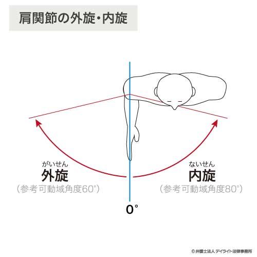 肩関節外旋内旋の図