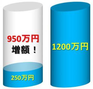 山田さんの事案の増額結果
