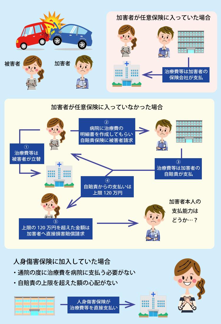 人身傷害保険の説明図