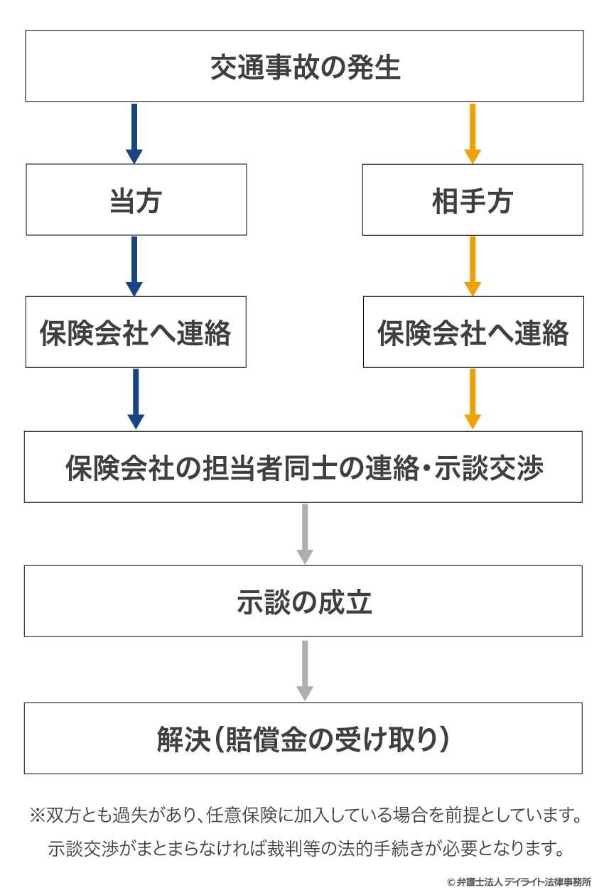 交通事故対応の流れ図