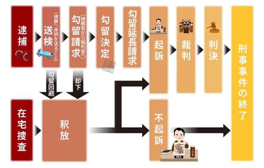刑事事件の流れ図
