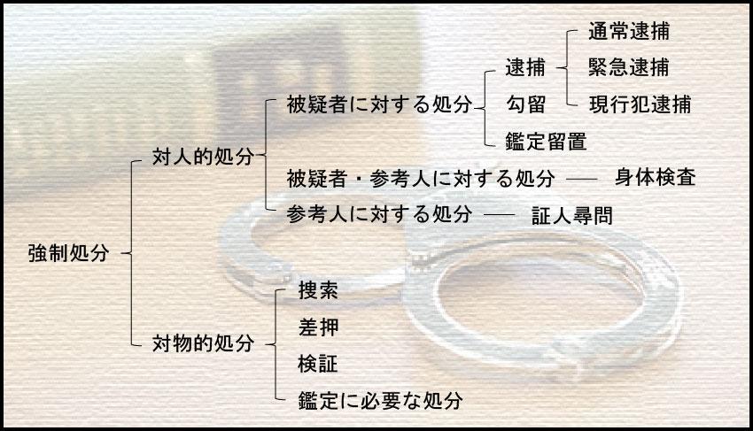 強制捜査の解説