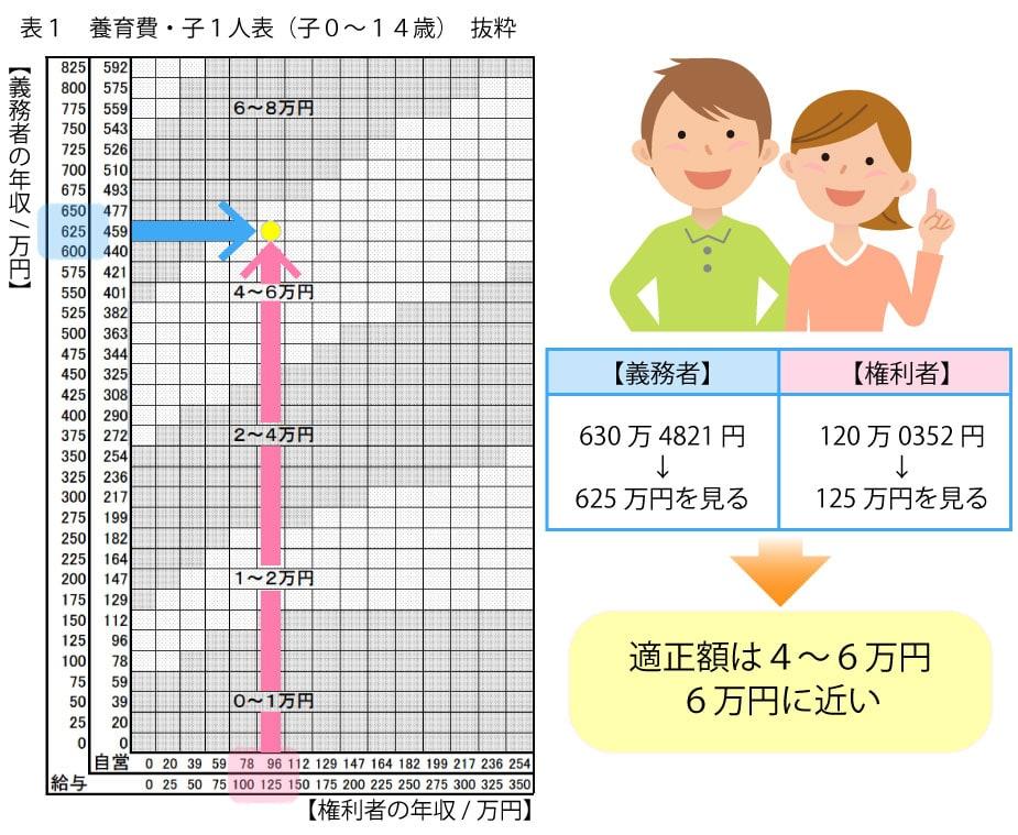 養育費算定の画像