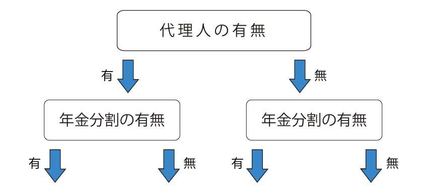公正証書作成チャート