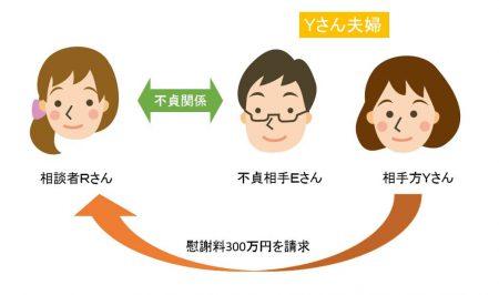 Nさんの事例の説明図