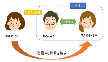 Kさんの事例の説明図
