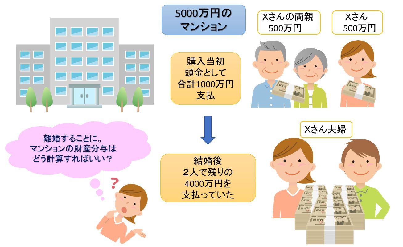 マンションの財産分与の解説画像