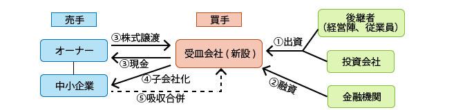 事業承継_図.jpg