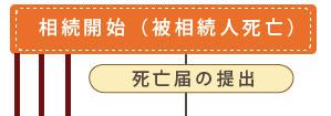 process_02