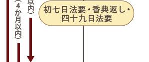 process_04