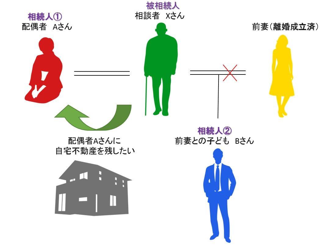 自宅不動産の相続の解説画像