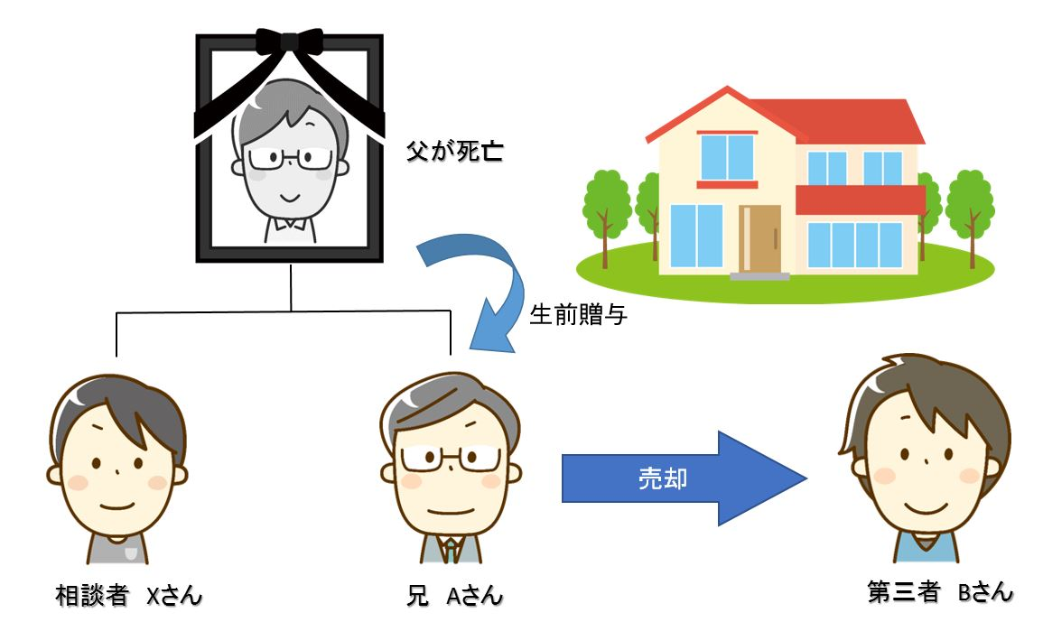 不動産の遺留分侵害額請求の説明図1
