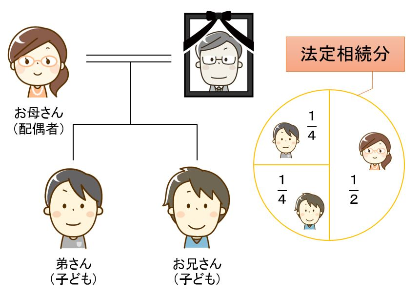 家系図と法定相続分のイラスト