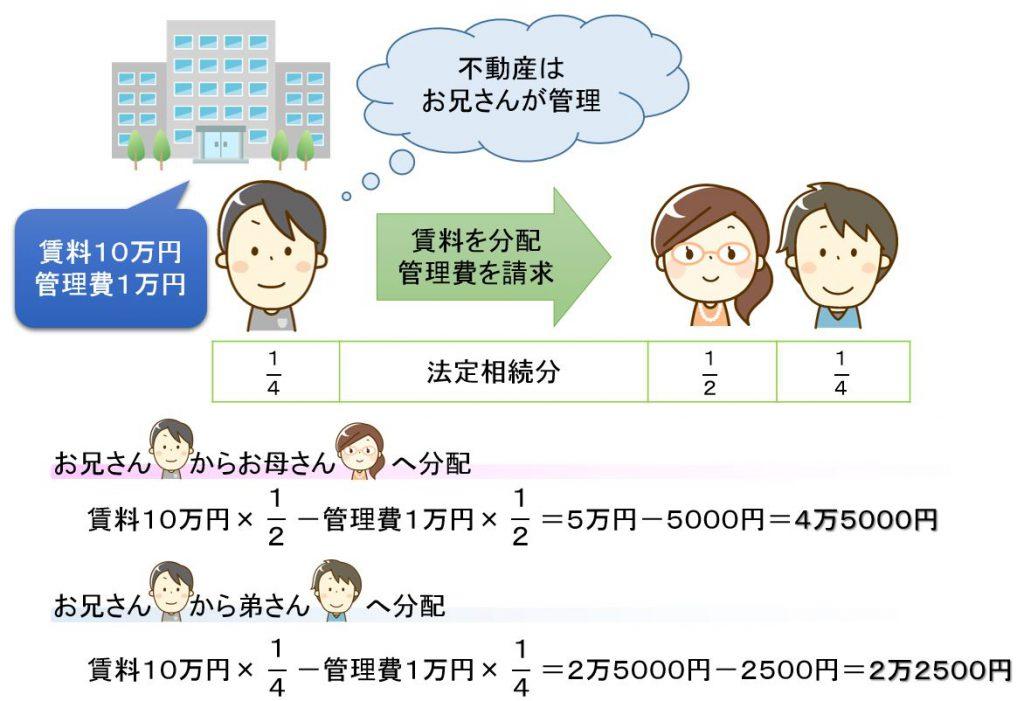 賃料の分配の図