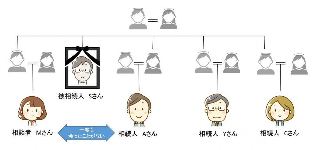 解決事例関係図