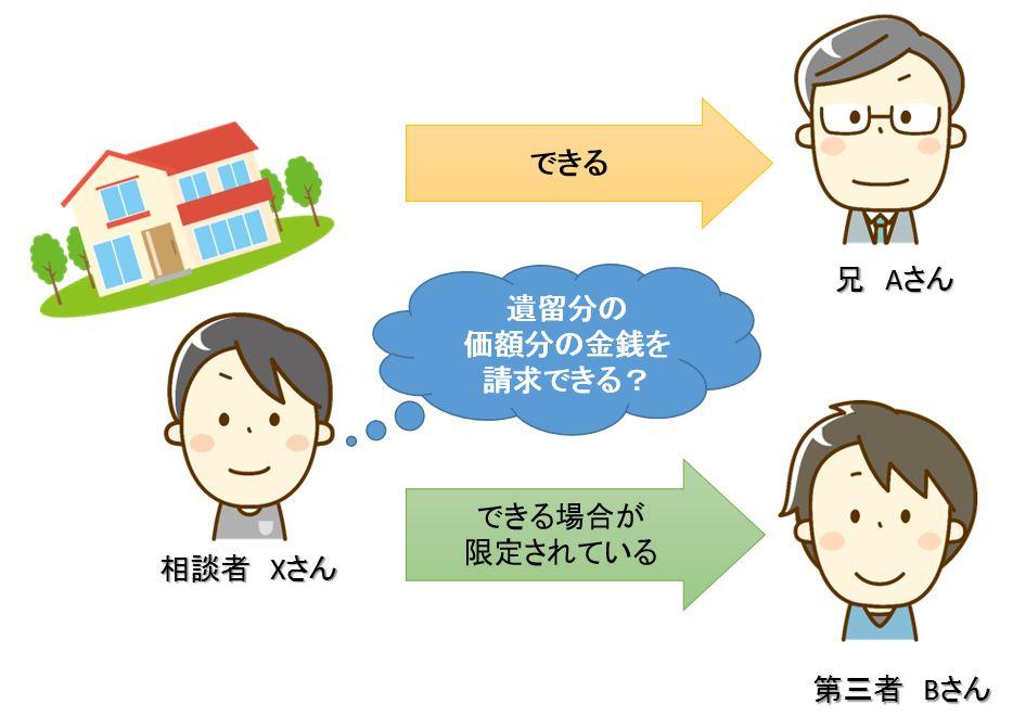 不動産の遺留分減殺請求の説明図2