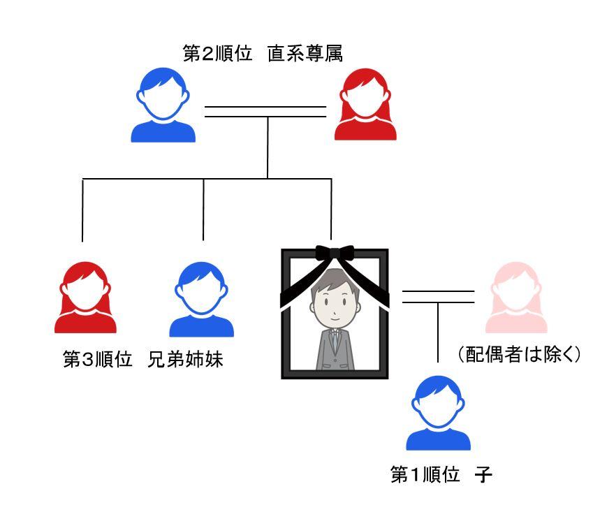 配偶者を除く血族の相続順位の図