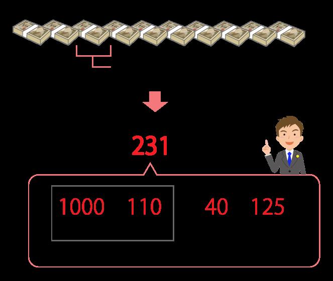 贈与税の計算式