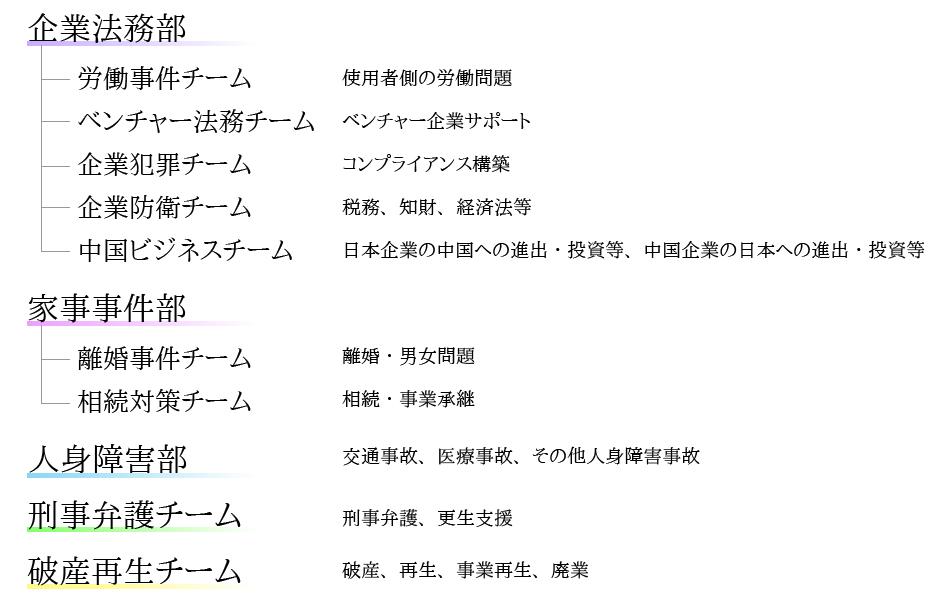 事業部制組織図